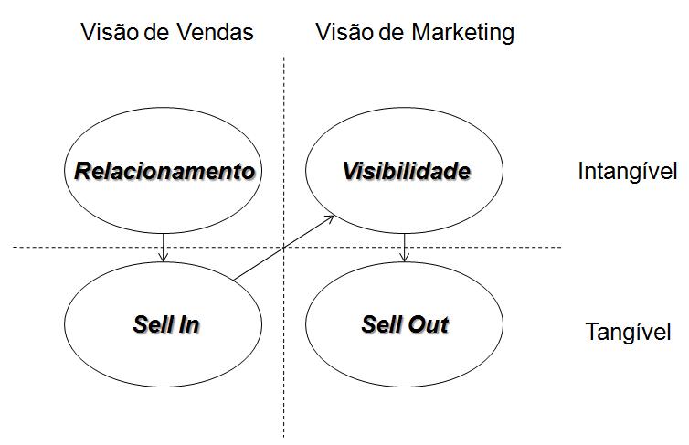 Os objetivos do Trade Marketing